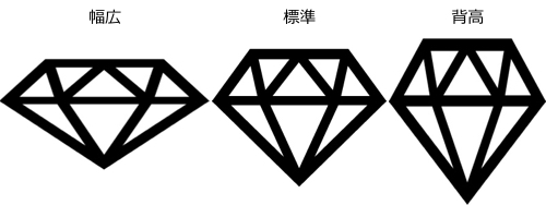 同じカラット数のダイヤモンド